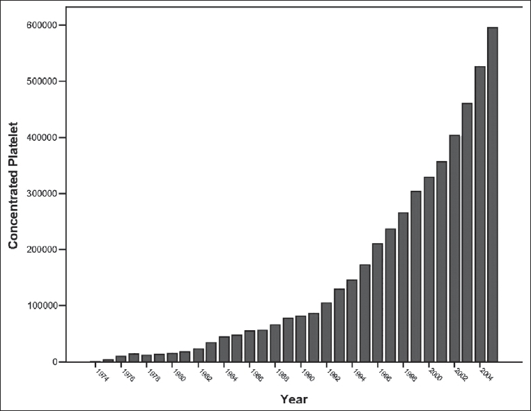 Figure 5: Growth rate of platelet concentrate preparation.