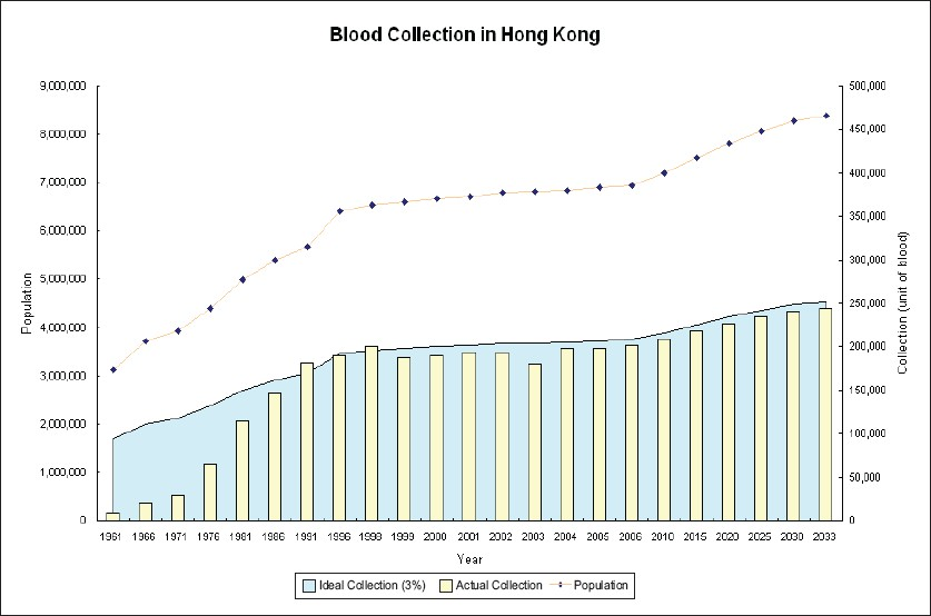 Figure 2: Estimation of blood collection required for the health care system in the next 25 years. Ideal collection is based on donation of 3% from the population