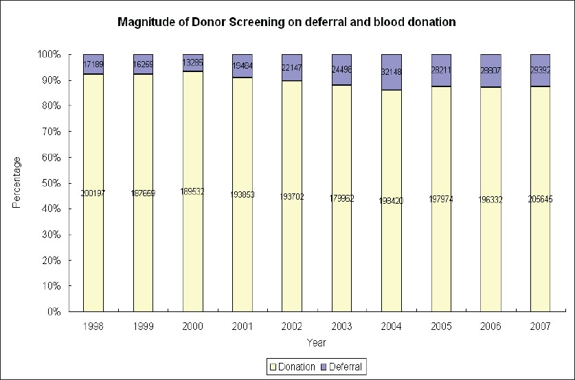 Figure 4: Proportion of deferral in relation to successful blood donation