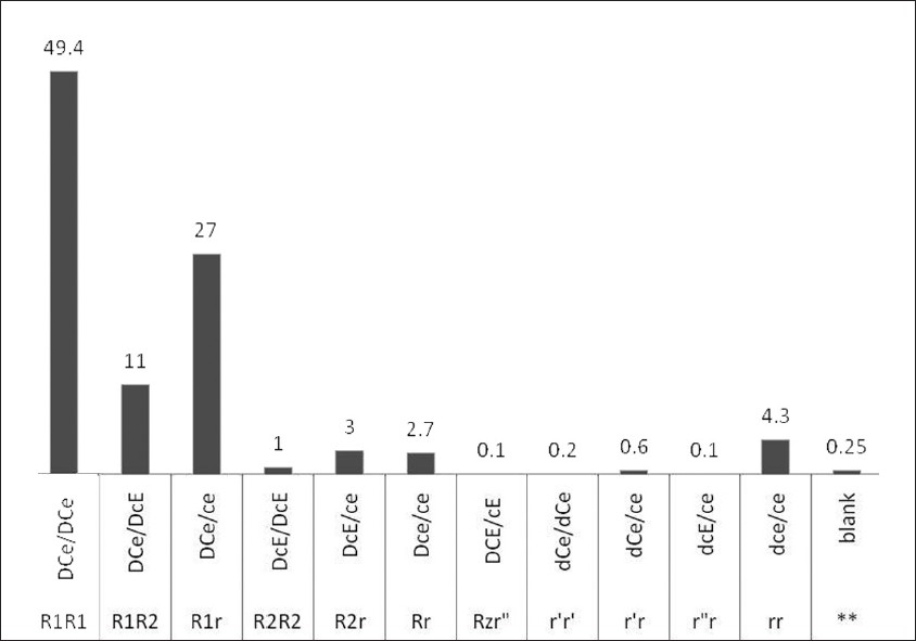 Figure 2: Frequency of probable genotypes
