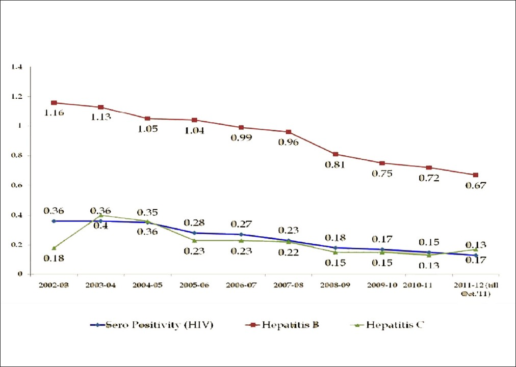 Figure 1: Component separation in continuously increasing and in the way it passes on the benefits to many patients. It increased from 33.7% in 2006-07 to 50.51% in the year 2011-12 (till October 2011).<sup>[8]</sup>