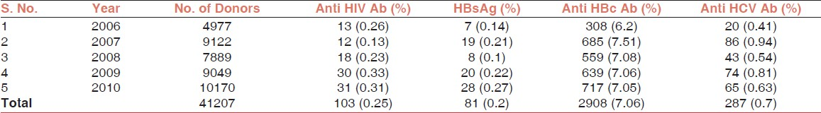 Table 1: Incidence of sero-reactive donor blood samples