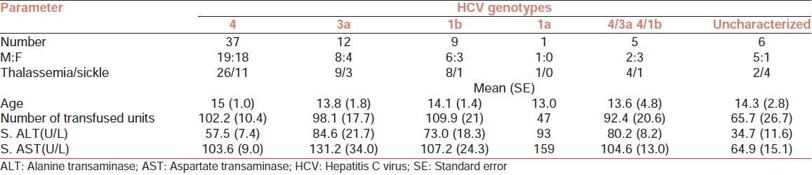 Table 1: Some clinical and biochemical parameters in the HCV genotype categories among the enrolled patients