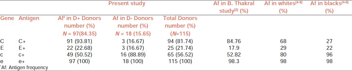 Table 1: Distribution of Rh antigens (C, E, c, and e) in blood donors of south Gujarat, India