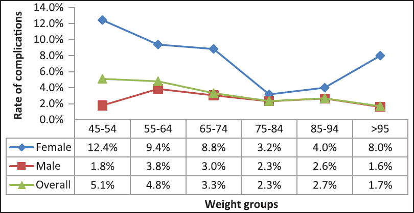 Figure 4: Variation of rate of complications with donor's weight