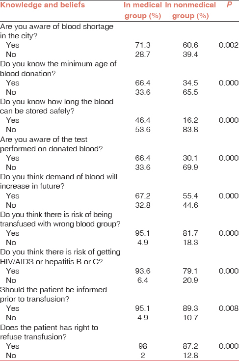 knowledge and attitude on blood donation A total of 542 blood donors from lagos state university teaching hospital (lasuth), ikeja, were interviewed with questionnaires on their knowledge, attitudes, beliefs and motivations about blood donations it was found that a large number of them (92 %) donated because of the benefits they will obtain from the hospital.