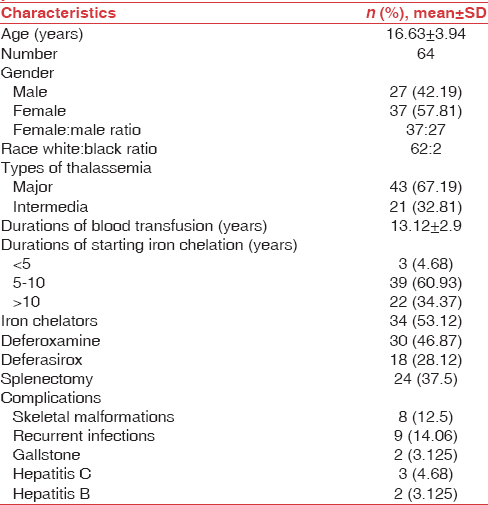 Table 1: Demographic characteristics of thalassemic patients