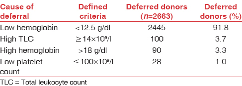 Insight into donor deferral pattern based on peripheral blood counts: An  experience from South Pakistan Sultan S, Irfan SM, Baig MA, Usman SM,  Shirazi UA - Asian J Transfus Sci