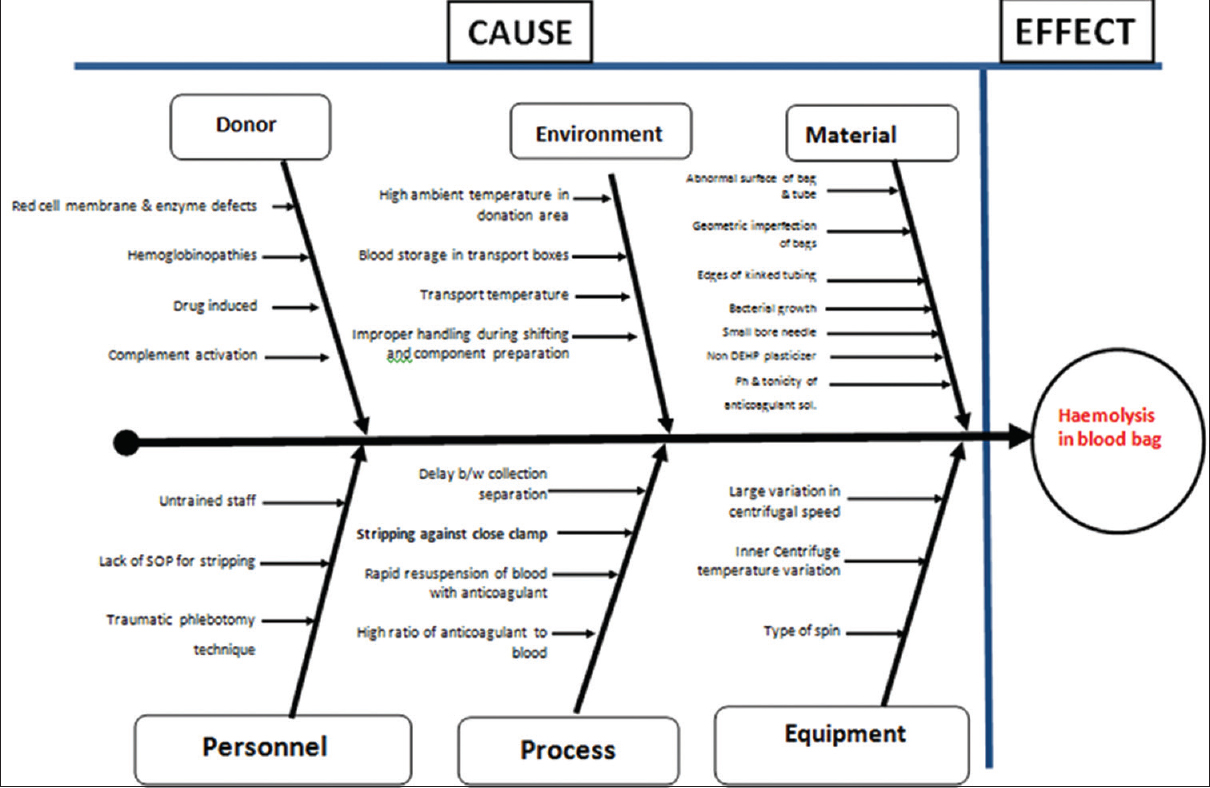 Hemolysis during component preparation an inadvertent cause figure 2 fishbone diagram for causes of hemolysis during component preparation ccuart Choice Image