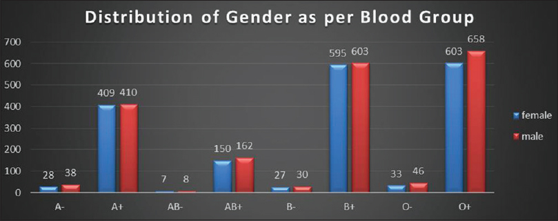 Figure 4: Distribution of gender as per blood group reported in 3807 patients