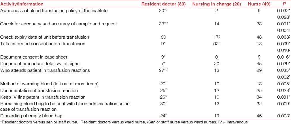 Table 2: Practice of bed side transfusion across various category of ward staff