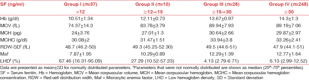 Table 1: Hematological parameters in various groups