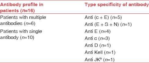 Table 1: Antibody profile in incompatible cross-match patients