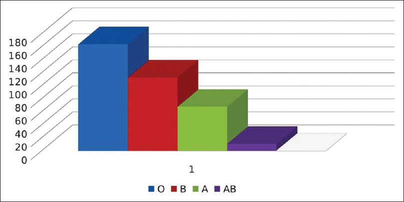 Figure 2: Blood group-wise distribution of single donor platelets