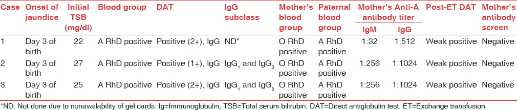 Table 1: Clinical details and immunohematology findings of the neonates and their parents