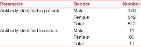 Table 2: Gender-wise distribution of unexpected antibodies