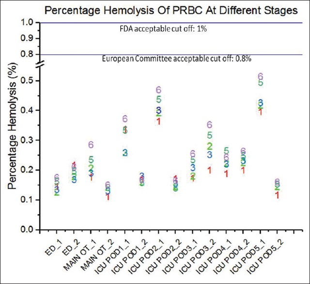Figure 4: Percentage hemolysis by stages. Percentage hemolysis data are shown at the different stages, described below: 1: At BTS pre PTS transport; 2: At target location, post one-way PTS transport; 3: Back at BTS, post two-way PTS transport; 4: At BTS, pre 2<sup>nd</sup> round (2<sup>nd</sup> day) of PTS transport (not tested for percentage hemolysis); 5: At target location, post 2<sup>nd</sup> round (2<sup>nd</sup> day) of PTS transport; 6: Back at BTS post 2<sup>nd</sup> round (2<sup>nd</sup> day) of two-way PTS transport. PTS: Pneumatic tube system, BTS=Blood transfusion services
