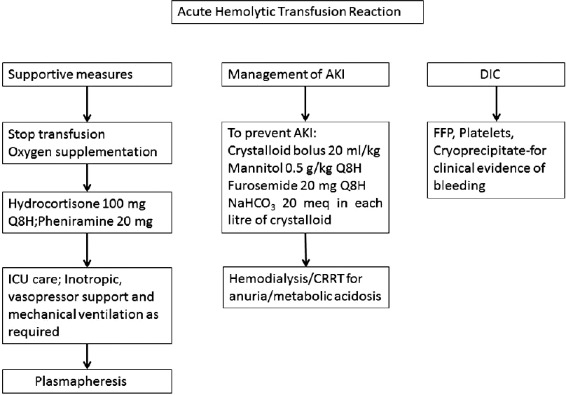 Asian Journal of Transfusion Science (AJTS): Table of Contents