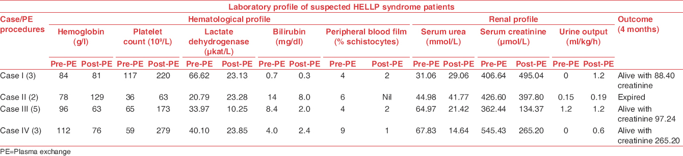 Table 4: Pre. and post-plasma exchange pattern of laboratory (hematological and renal) profile of suspected HELLP patients