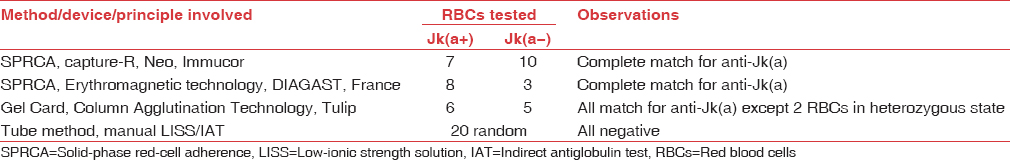 Table 1: Antibody specificity to Jk(a) antigen as ascertained by automated and manual devices involving different principles of antibody detection