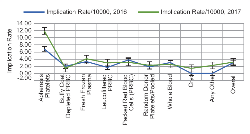 Figure 18: Year-wise implication rate of blood products